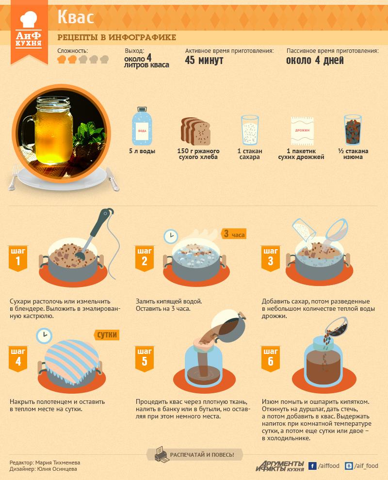 Рецепты по изготовлению кваса